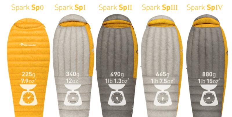 Sea to Summit Spark SpII a confronto con gli altri Sp